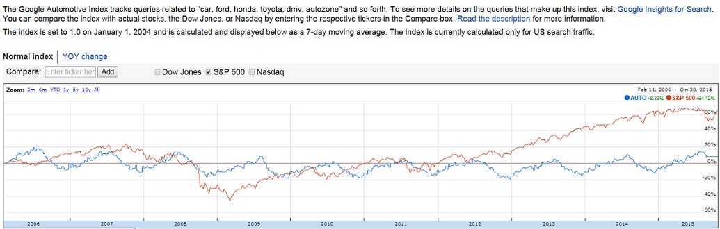 automotive and search stock